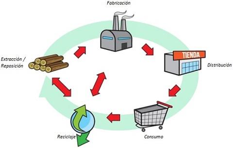 Modelo de economía circular.