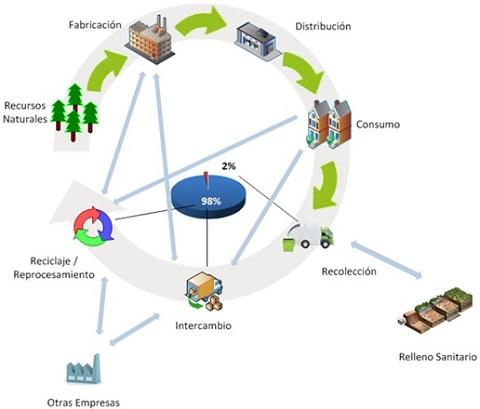 Ejemplo. Empresa y Consumidor empleando un Plan de Manejo de Residuos.