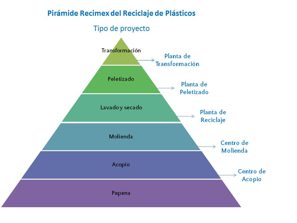 Pirámide Recimex del reciclaje - Tipos de proyectos