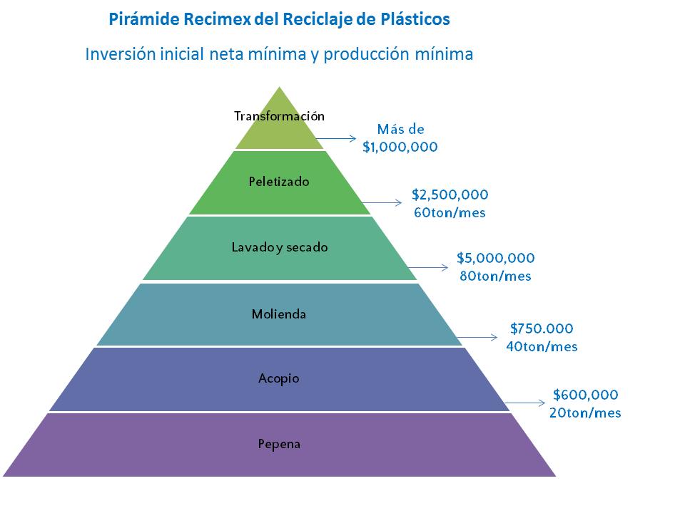 Pirámide Recimex del reciclaje - Inversión