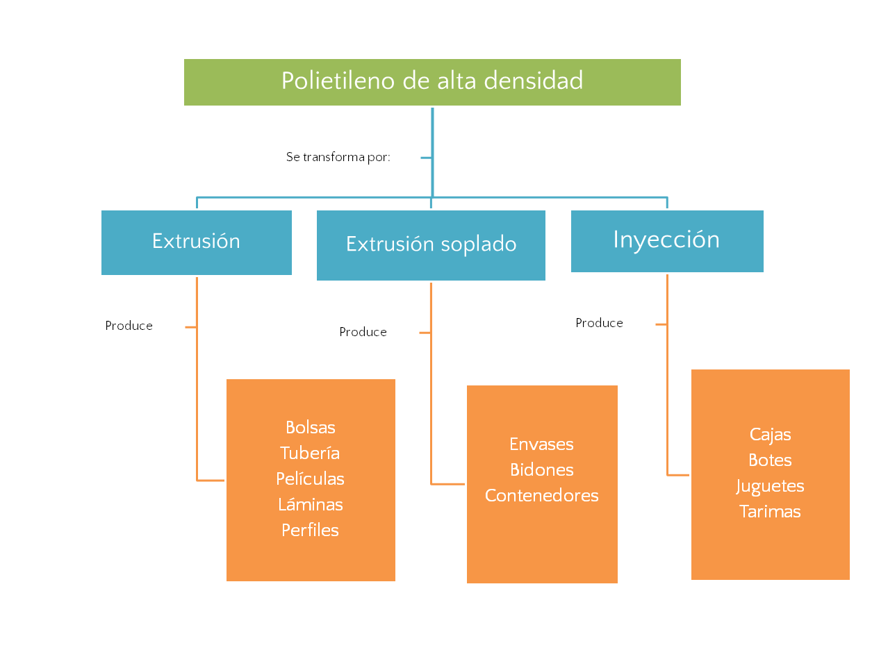 Procesos de transformación de PE-HD. Imagen: Recimex.