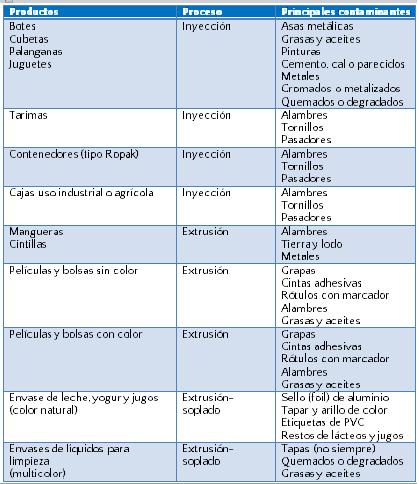 Separación y selección de PE-HD. Imagen: Recimex.