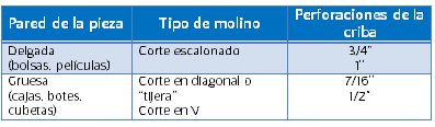 Molienda de PE-HD. Imagen: Recimex.