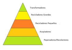 piramide-recicladores